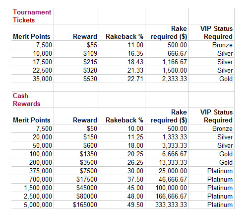 Bet365 VIP Program Value Guide