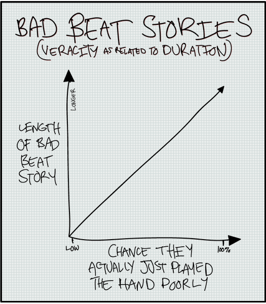 Bad beat stories