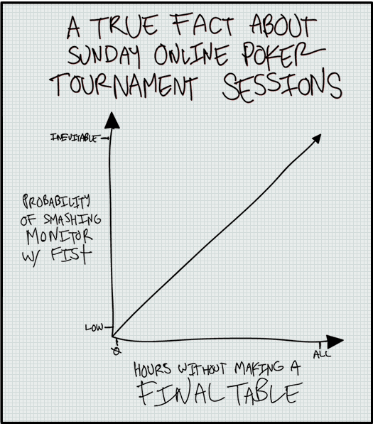 Sunday MTT Session Facts