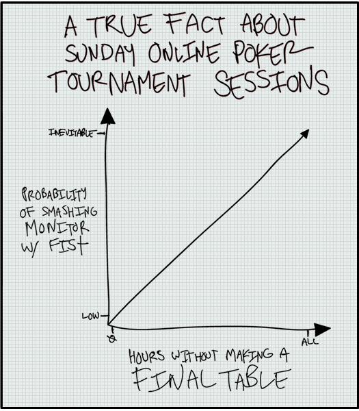 Sunday MTT Session Facts