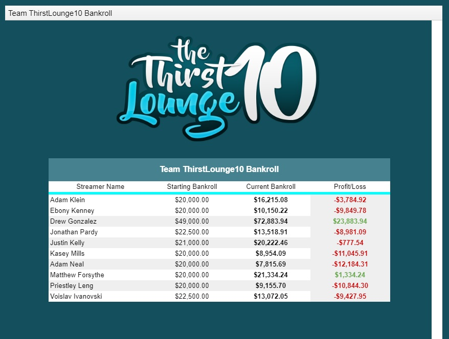 Thirst Lounge results