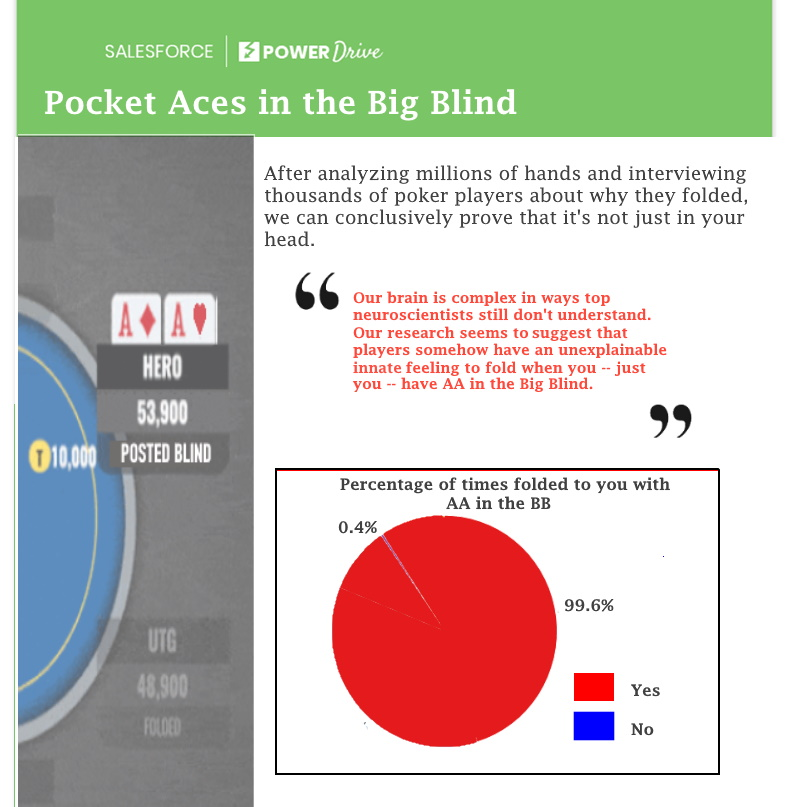 pocket aces in the bing blind new3